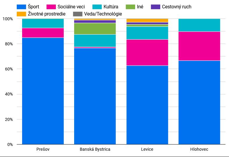 Dotácie slovenských miest: favoritmi sú šport, sociálne veci a kultúra, životné prostredie či veda a technológie sú na tom horšie