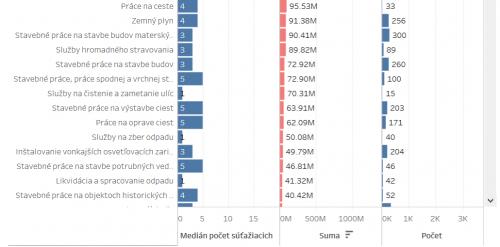 Ako obstarávajú slovenské samosprávy? (príklad využitia otvorených dát)